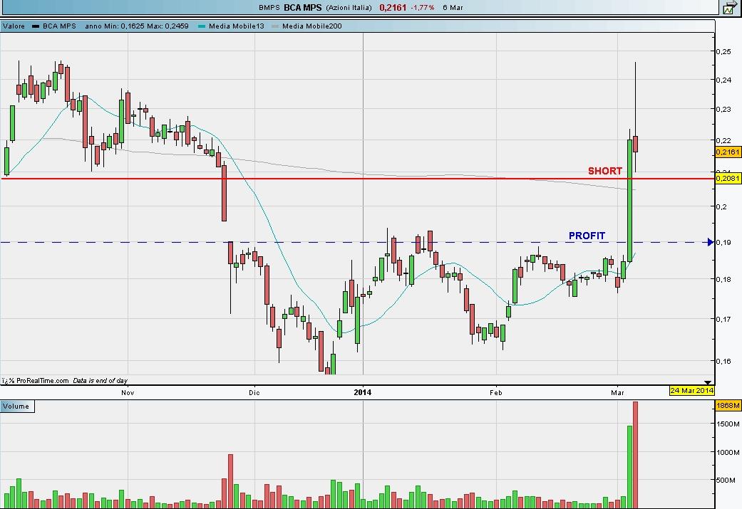 trading di borsa di breve termine
