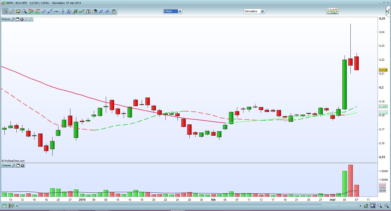 trading di borsa breve termine