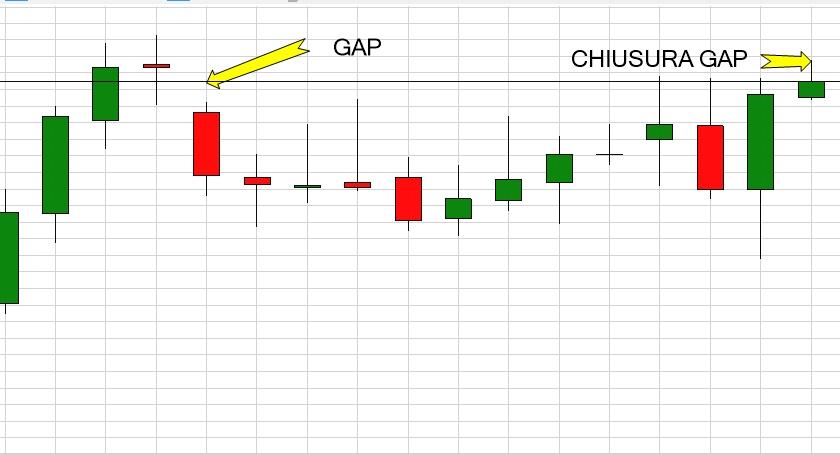come leggere un grafico di borsa gap di mercato