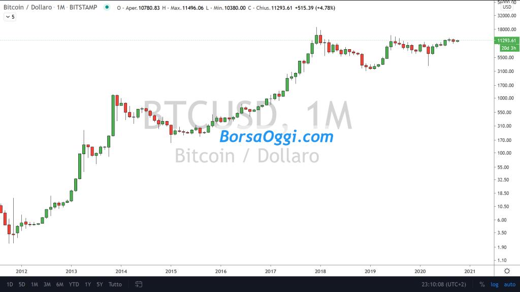 strumento di previsione dei prezzi bitcoin bitcoin di trading migliori